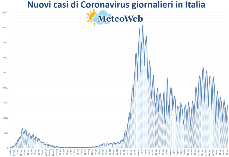 coronavirus grafico italia 29 aprile 2021