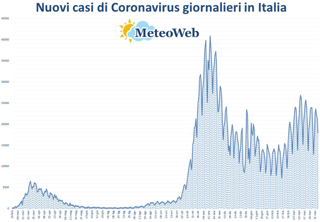coronavirus grafico italia 4 aprile 2021
