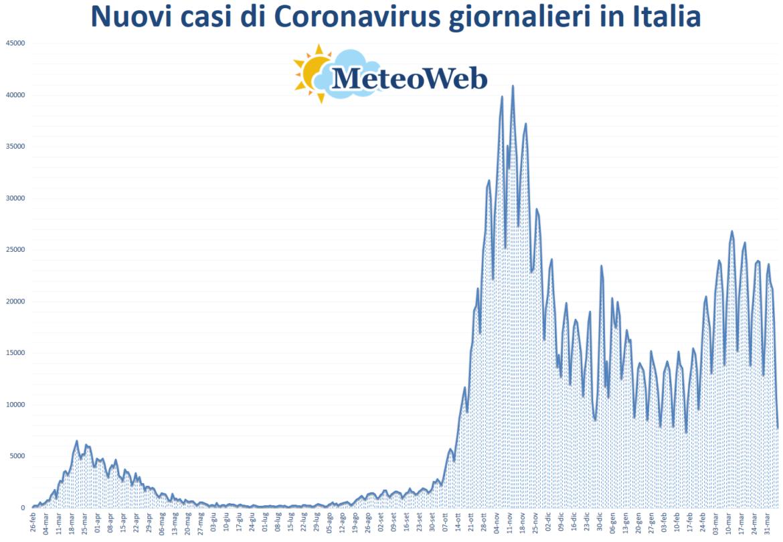 coronavirus grafico italia 6 aprile 2021