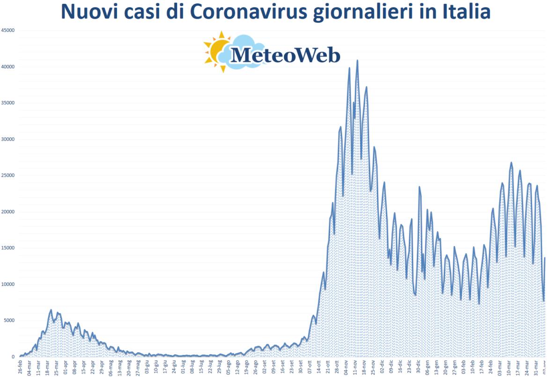 coronavirus grafico italia 7 aprile 2021
