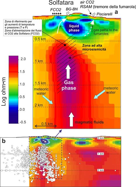 Figura 1. Nel pannello a è riportata la sezione basata sulle misure di magnetotellurica con l'indicazione le zone sorgente e i punti di misura dei differenti parametri: FCO2 (flusso di CO2 alla Solfatara); RSAM (tremore della fumarola Pisciarelli registrato da un sismometro); air CO2 (concentrazione di CO2 in aria nei pressi di Pisciarelli); P e T, pressione e temperatura stimate dalle composizioni delle fumarole BG e BN.  Nella figura è anche indicata, grossolanamente, l'area a più alta densità di microsismi.