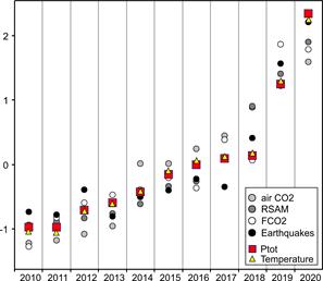 Fig. 2 Evoluzione temporale dei parametri considerati. Le differenti variabili sono state normalizzate per poterle confrontare.