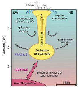 Figura 3 – Modello concettuale che descrive il sistema idrotermale della Solfatara. Immagine modificata dall'originale presente nel lavoro di Chiodini et al., 2016