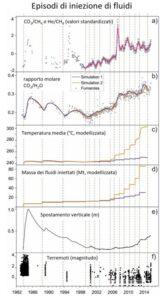 Figura 4 – In questo grafico, modificato dall'originale presente nel lavoro di Chiodini et al., 2016 , si riportano a) la variazione nel tempo dei rapporti di CO2/CH4 e He/CH4 alla Solfatara; b) il rapporto CO2/H2O misurato e simulato; c) la T media nella zona centrale profonda nel dominio computazionale; d) la massa di fluidi iniettati; e) la massima deformazione verticale del suolo nel1984-2016; f) la magnitudo dei terremoti nel 1982-2016. Le linee tratteggiate si riferiscono ai periodi di iniezione di fluidi magmatici nell'acquifero idrotermale, usati nella simulazione.