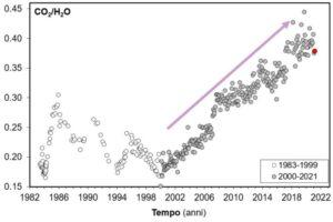 Figura 5 – Variazione nel tempo del rapporto CO2/H2O misurato nella fumarola Bocca Grande, all'interno del cratere della Solfatara. In grigio sono riportati i dati a partire dal 2000. Con il simbolo rosso è evidenziato il campione di marzo 2021. Dati riportati nel bollettino dei Campi Flegrei, relativo al mese di marzo 2021, disponibile sul sito dell'INGV-OV