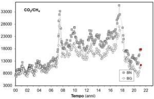 Figura 6 – Variazioni del rapporto CO2/CH4 misurati nelle fumarole Bocca Grande (BG) e Bocca Nuova (BN) della Solfatara, a partire dal 2000. Con i simboli rossi sono evidenziati i campioni di marzo 2021. Dati riportati nel bollettino dei Campi Flegrei, relativo al mese di marzo 2021, disponibile sul sito dell'INGV-OV