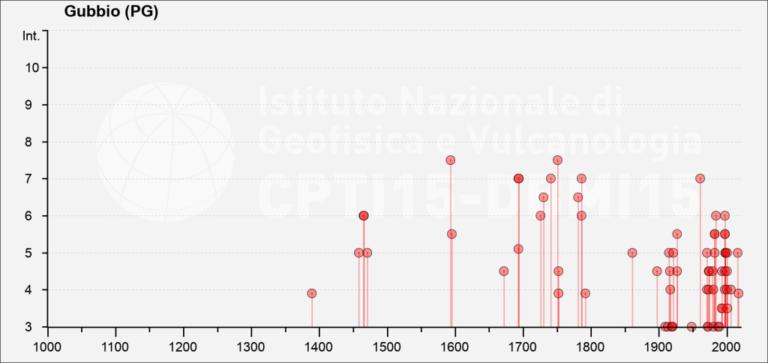 Storia sismica della città di Gubbio