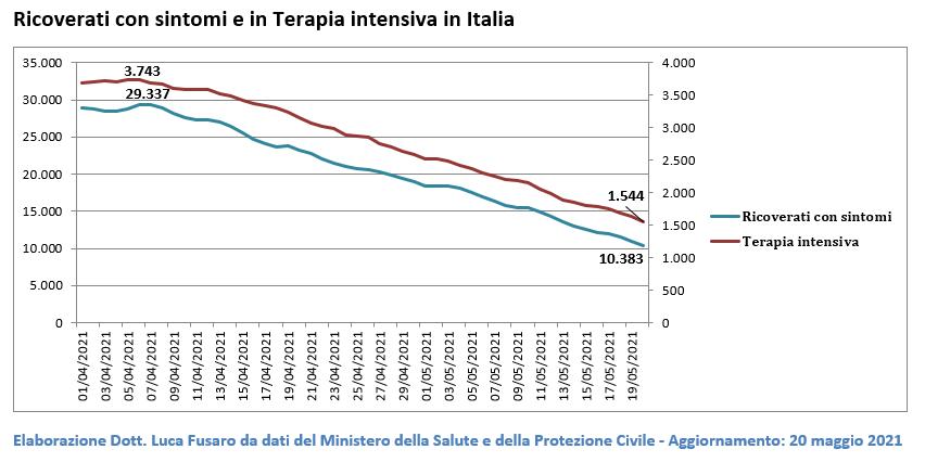 Ricoverati con sintomi e in Terapia intensiva in Italia