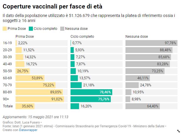coperture vaccinali fasce d'età