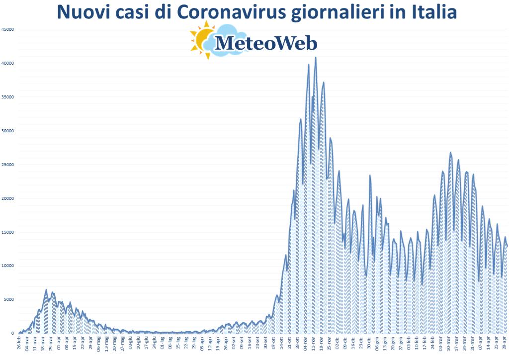 coronavirus grafico italia 1 maggio 2021