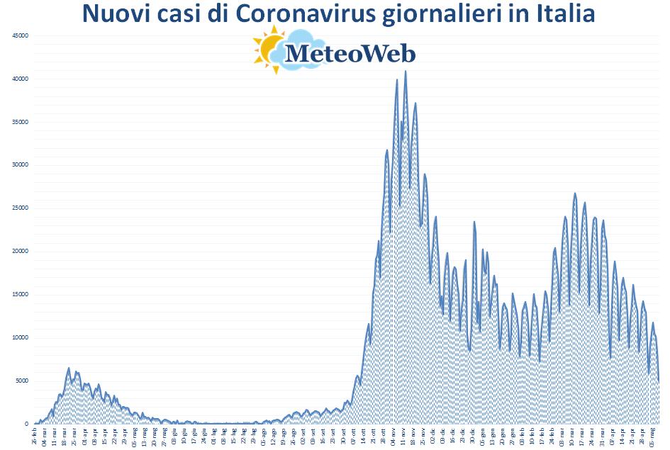 coronavirus grafico italia 10 maggio 2021