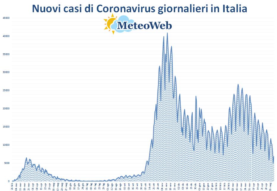 coronavirus grafico italia 11 maggio 2021