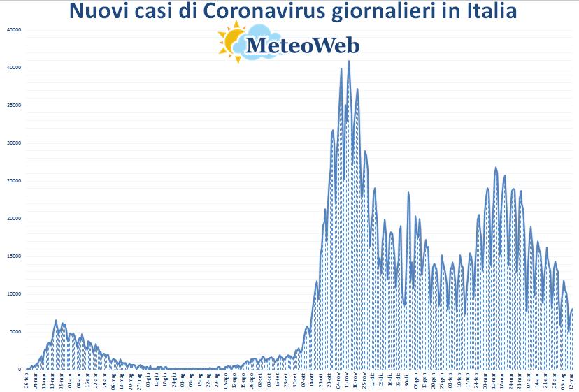 coronavirus grafico italia 13 maggio 2021
