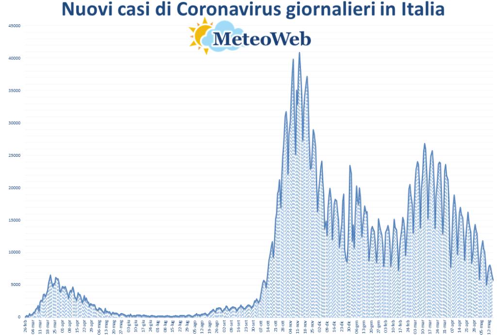 coronavirus grafico italia 16 maggio 2021