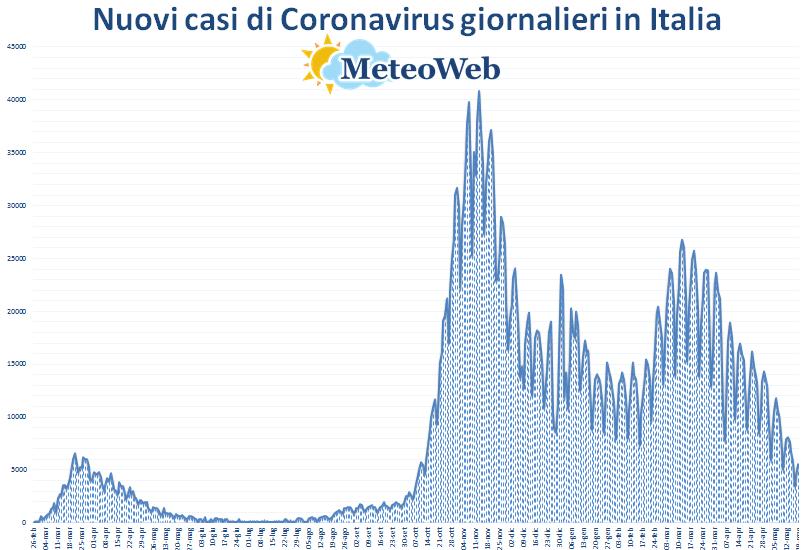 coronavirus grafico italia 19 maggio 2021
