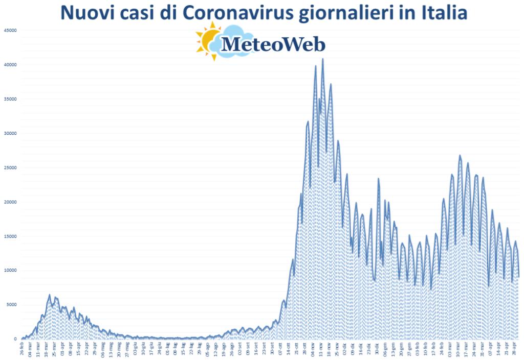 coronavirus grafico italia 2 maggio 2021