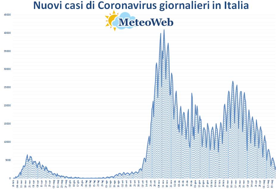coronavirus grafico italia 25 maggio 2021