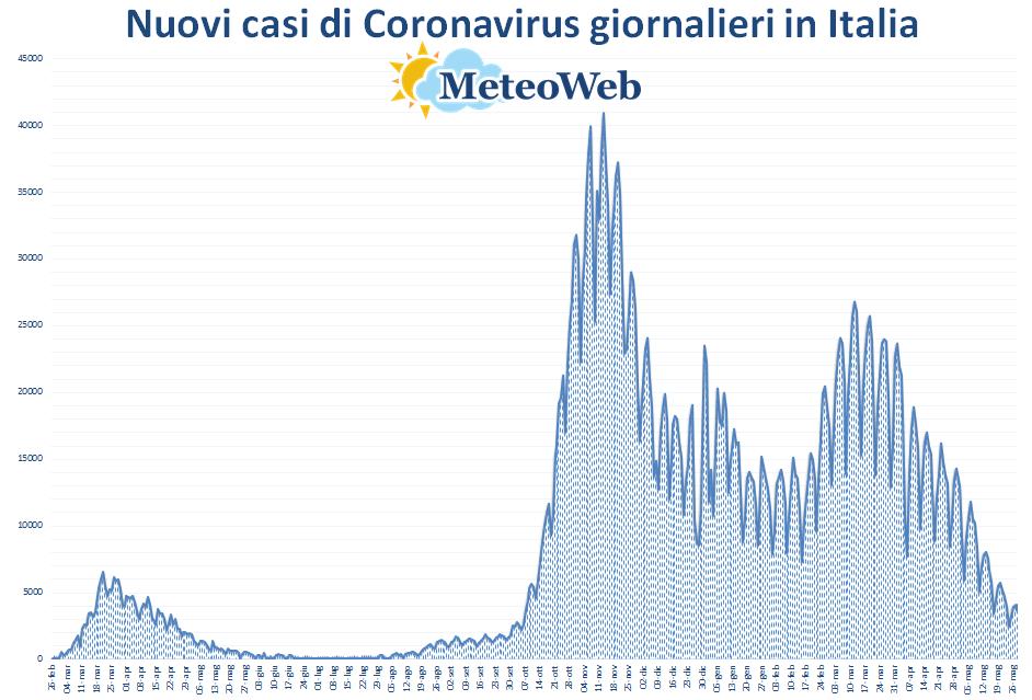coronavirus grafico italia 28 maggio 2021