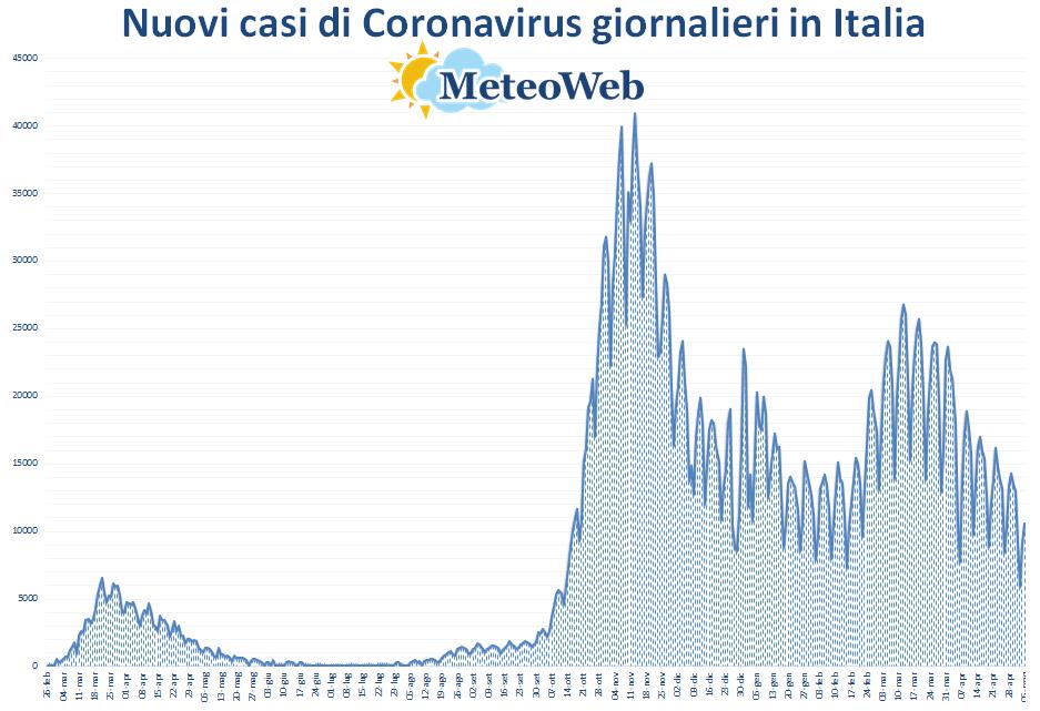 coronavirus grafico italia 5 maggio 2021