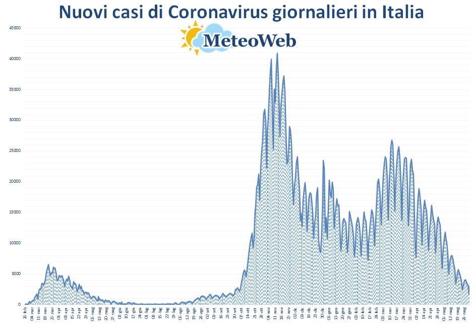 grafico coronavirus italia 31 maggio 2021