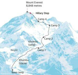 percorso hillary everest