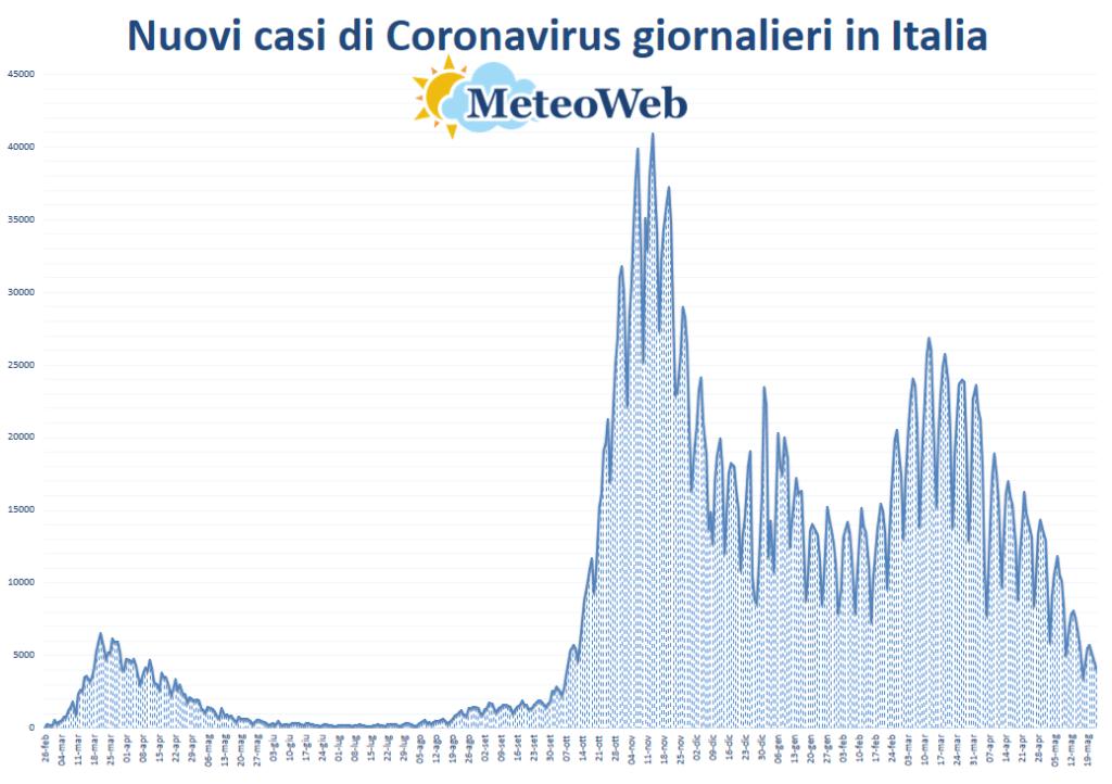 protezione civile coronavirus 23 maggio
