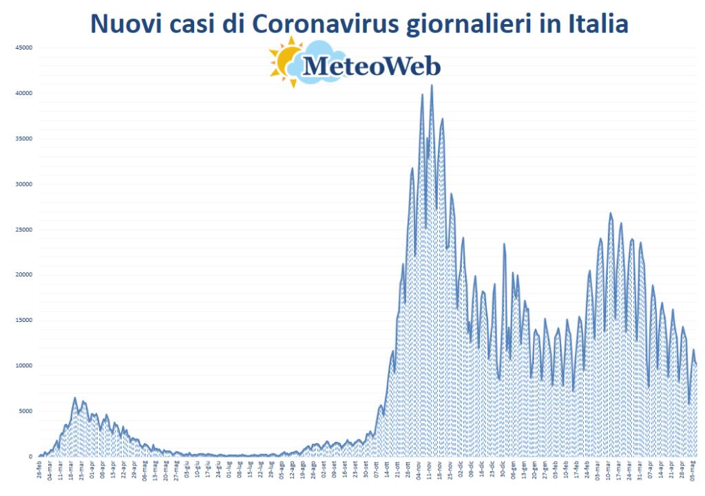 protezione civile coronavirus 3 maggio
