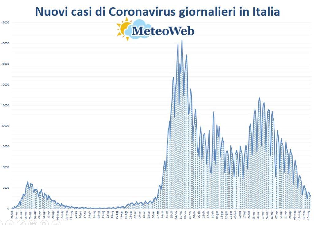 protezione civile coronavirus 30 maggio