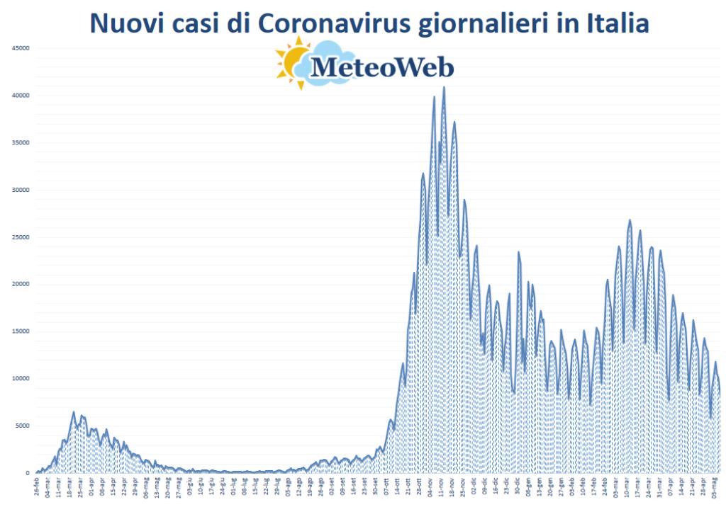 protezione civile coronavirus 9 maggio