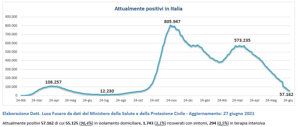 Italia totale attualmente positivi