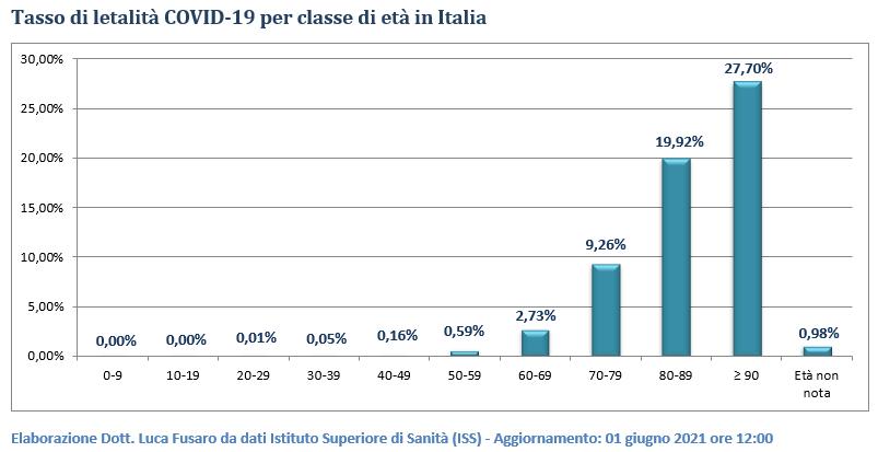 Tasso di letalità COVID-19 per classe di età in Italia