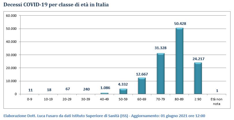 Decessi COVID-19 per classe di età in Italia