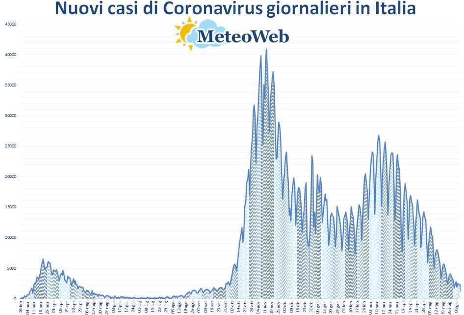coronavirus grafico italia 7 giugno 2021