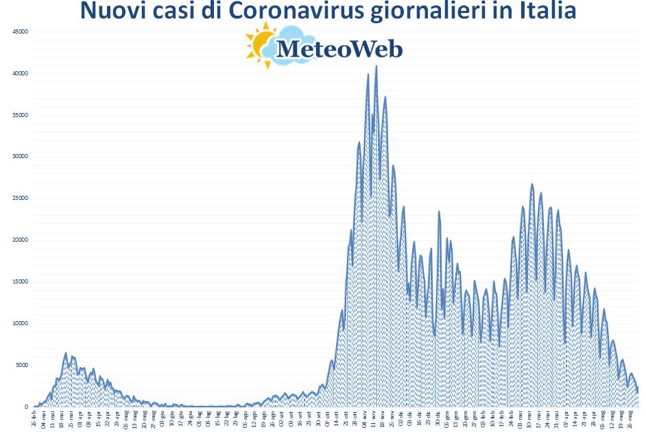 coronavirus grafico italia 1 giugno 2021