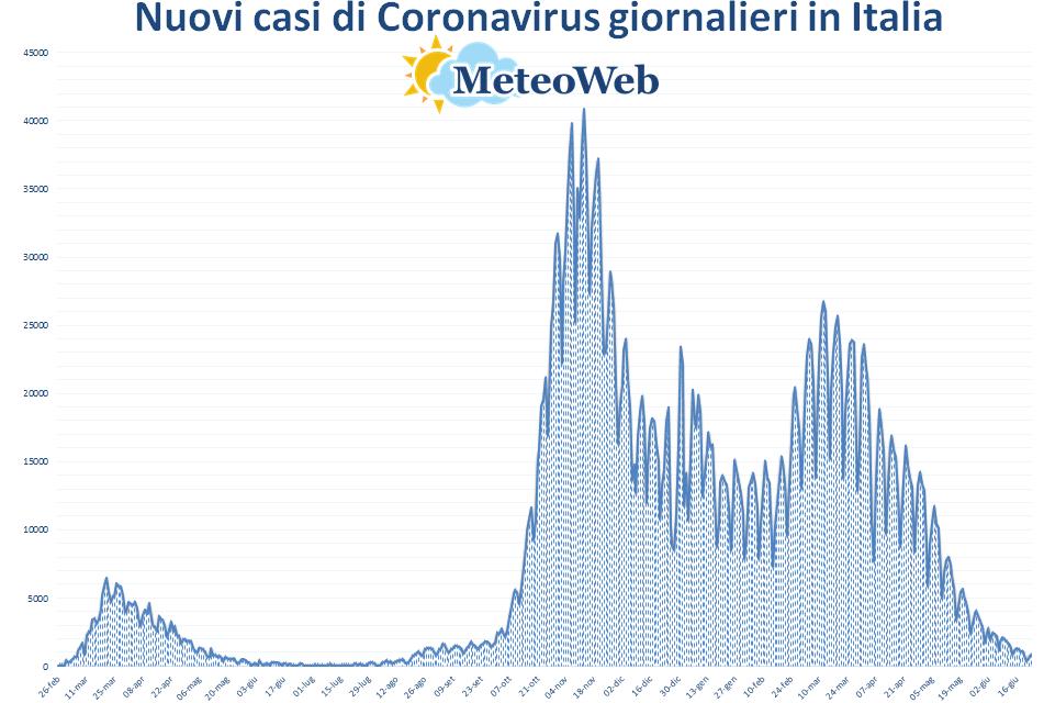 coronavirus grafico italia 23 giugno 2021
