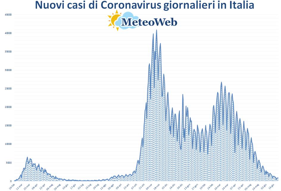 coronavirus grafico italia 24 giugno 2021