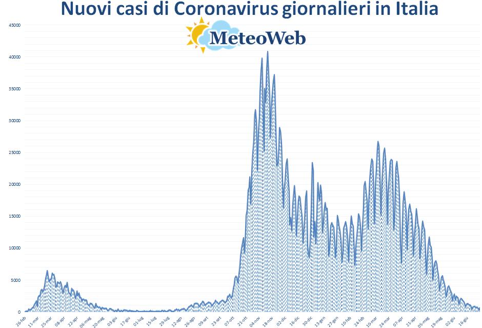 coronavirus grafico italia 29 giugno 2021
