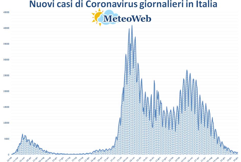 coronavirus grafico italia 30 giugno 2021