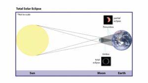 eclissi solare totale parziale