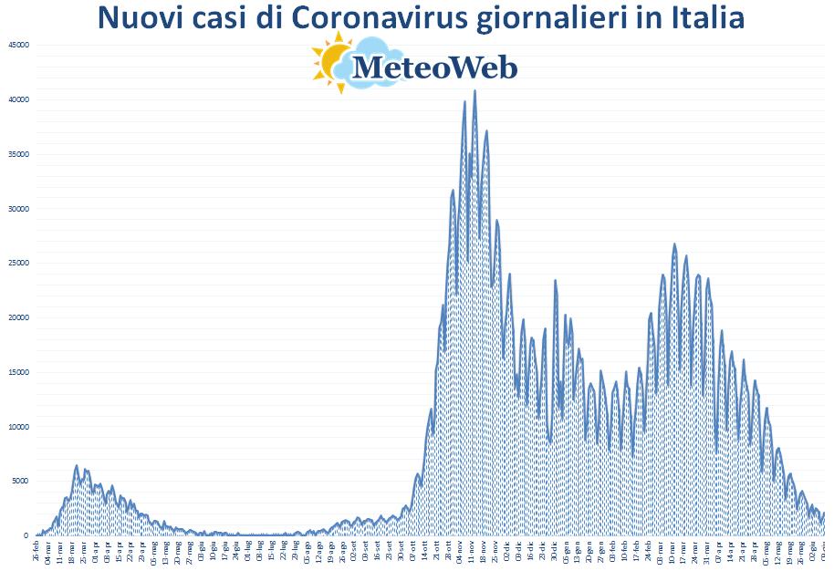 grafico coronavirus 9 giugno 2021