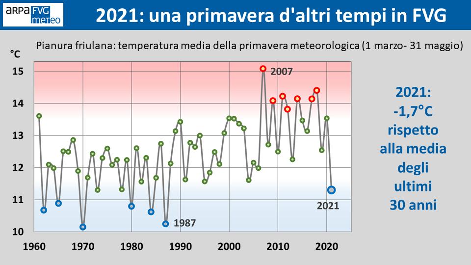 meteo clima friuli venezia giulia