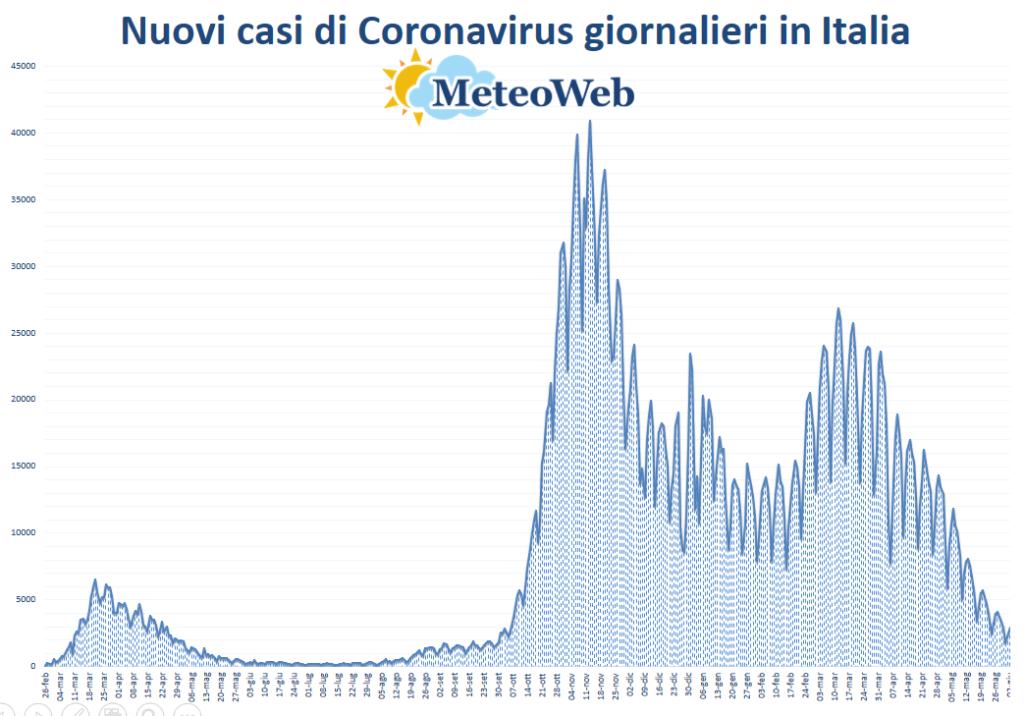 protezione civile coronavirus 2 giugno 2021