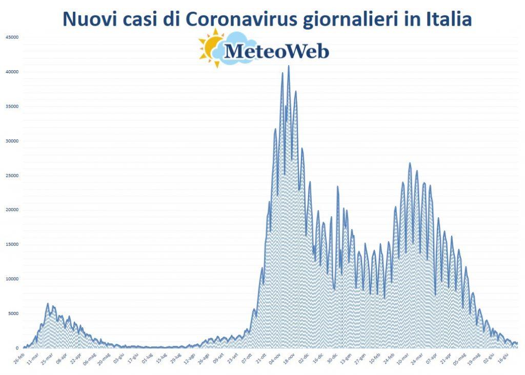 protezione civile coronavirus 26 giugno