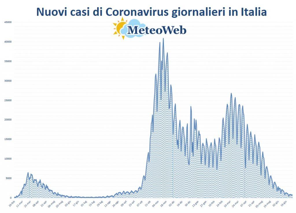 protezione civile coronavirus 27 giugno