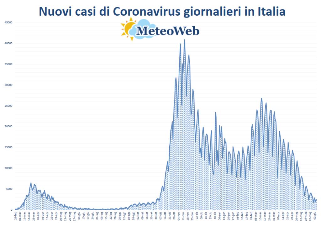 protezione civile coronavirus 5 giugno