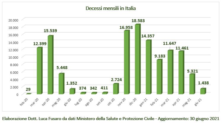 Decessi mensili in Italia