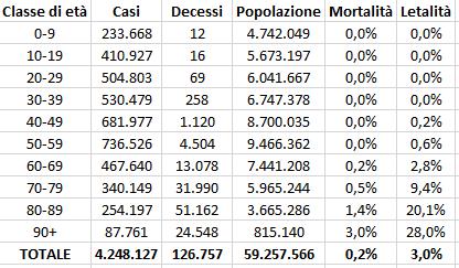 Tasso di letalità e di mortalit à in Italia al 7 luglio 2021