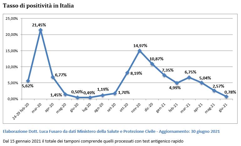 Tasso di positività in Italia