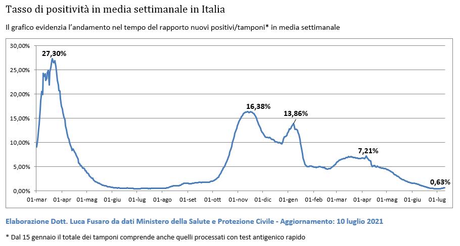 Tasso di positività in media settimanale in Italia