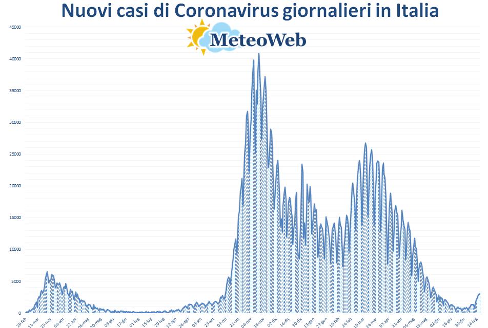 coronavirus grafico italia 18 luglio 2021